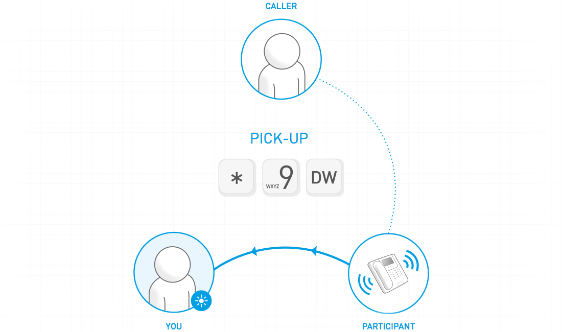 Pick-Up: How to Pick up a Call Ringing on Another Phone